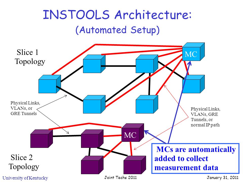 University of Kentucky INSTOOLS Architecture: (Automated Setup) Joint Techs 2011 Slice 1 Topology Slice 2 Topology Physical Links, VLANs, or GRE Tunnels MC Physical Links, VLANs, GRE Tunnels, or normal IP path MCs are automatically added to collect measurement data January 31, 2011