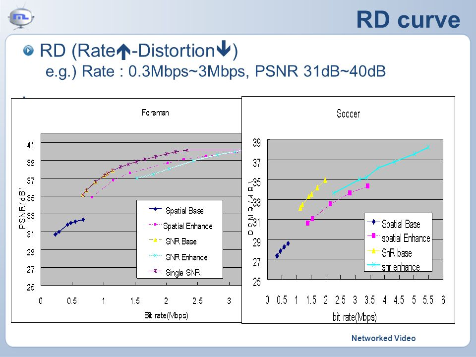 Networked Video RD curve RD (Rate  -Distortion  ) e.g.) Rate : 0.3Mbps~3Mbps, PSNR 31dB~40dB.