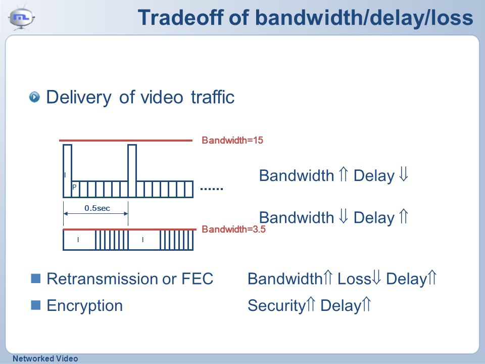 Networked Video Tradeoff of bandwidth/delay/loss Delivery of video traffic Bandwidth  Delay  Bandwidth  Delay  I P Bandwidth=15 0.5sec II Bandwidth=3.5 Retransmission or FEC Bandwidth  Loss  Delay  Encryption Security  Delay 