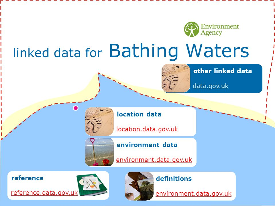 linked data for Bathing Waters location data location.data.gov.uk environment data environment.data.gov.uk definitions environment.data.gov.uk reference reference.data.gov.uk other linked data data.gov.uk