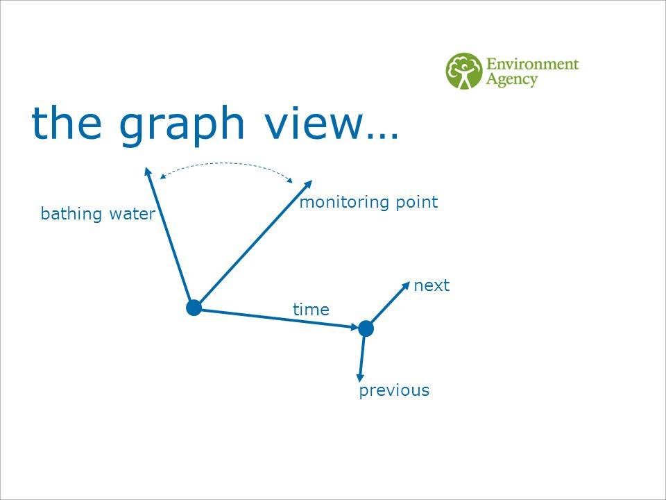previous next time bathing water monitoring point the graph view…