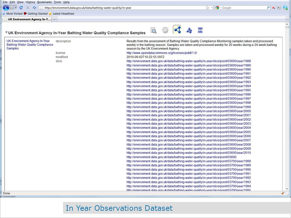 In Year Observations Dataset
