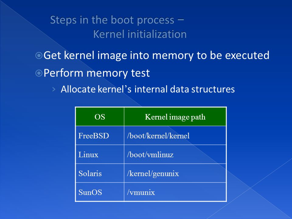  Get kernel image into memory to be executed  Perform memory test › Allocate kernel ' s internal data structures OSKernel image path FreeBSD/boot/kernel/kernel Linux/boot/vmlinuz Solaris/kernel/genunix SunOS/vmunix