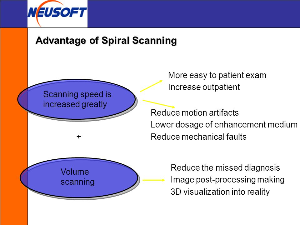 Reduce breath and motion artifacts ◎ More easy to patient exam Breath motion Successful holding breath Advantage of Spiral Scanning
