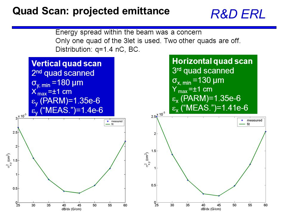 February 17-18, 2010 R&D ERL Dmitry Kayran Quad Scan: projected emittance Energy spread within the beam was a concern Only one quad of the 3let is used.