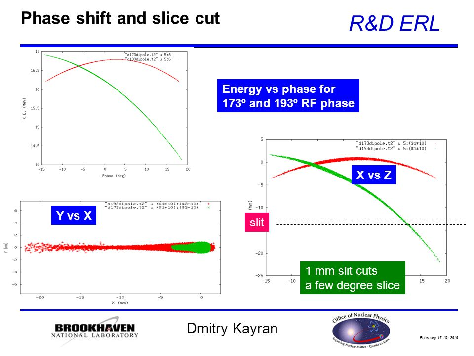 February 17-18, 2010 R&D ERL Dmitry Kayran Phase shift and slice cut Y vs X X vs Z 1 mm slit cuts a few degree slice Energy vs phase for 173º and 193º RF phase slit