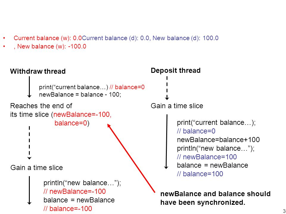 3 Current balance (w): 0.0Current balance (d): 0.0, New balance (d): 100.0, New balance (w): -100.0 Withdraw thread Deposit thread print( current balance…) // balance=0 newBalance = balance - 100; Reaches the end of its time slice (newBalance=-100, balance=0) Gain a time slice print( current balance…); // balance=0 newBalance=balance+100 println( new balance… ); // newBalance=100 balance = newBalance // balance=100 Gain a time slice println( new balance… ); // newBalance=-100 balance = newBalance // balance=-100 newBalance and balance should have been synchronized.