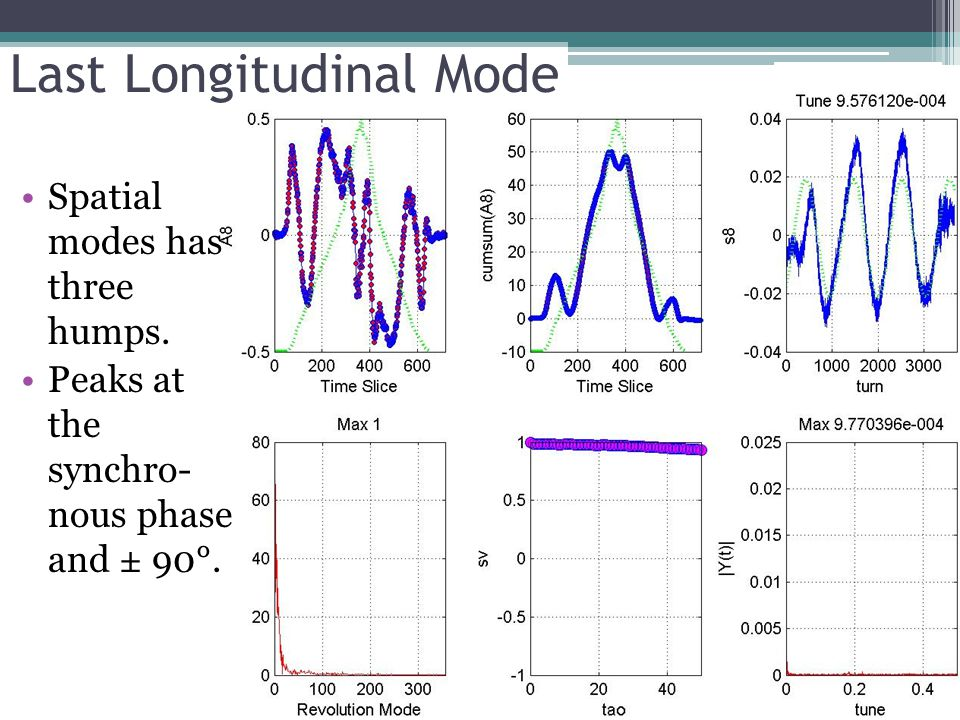 Last Longitudinal Mode Spatial modes has three humps. Peaks at the synchro- nous phase and ± 90°.