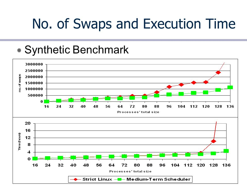 8.12 Advanced Operating Systems No. of Swaps and Execution Time Synthetic Benchmark