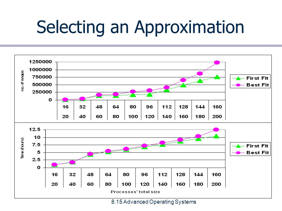 8.15 Advanced Operating Systems Selecting an Approximation