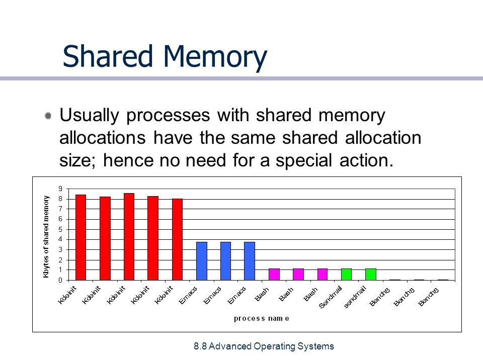 8.8 Advanced Operating Systems Shared Memory Usually processes with shared memory allocations have the same shared allocation size; hence no need for a special action.