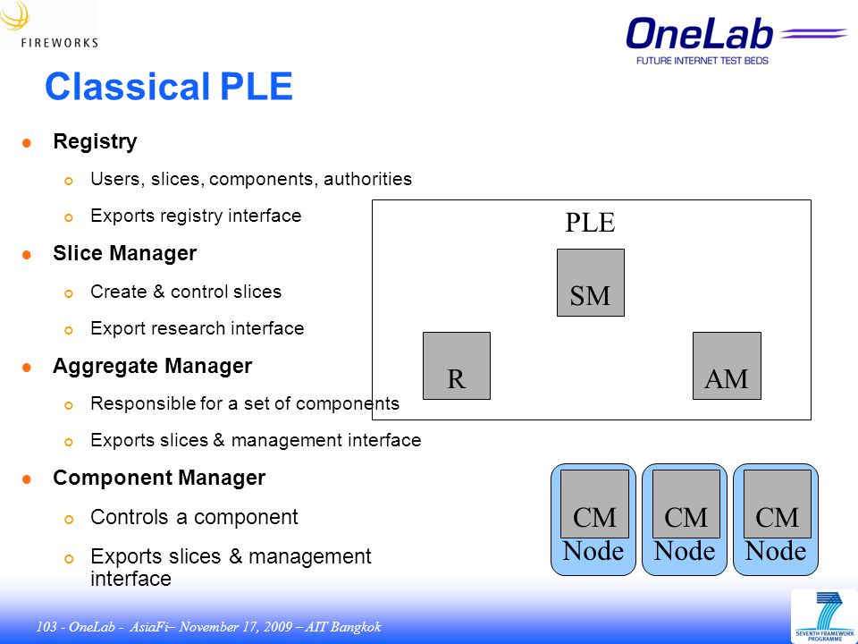 103 - OneLab - AsiaFi– November 17, 2009 – AIT Bangkok Node Classical PLE PLE SM RAM CM ● Registry Users, slices, components, authorities Exports registry interface ● Slice Manager Create & control slices Export research interface ● Aggregate Manager Responsible for a set of components Exports slices & management interface ● Component Manager Controls a component Exports slices & management interface Node CM Node CM