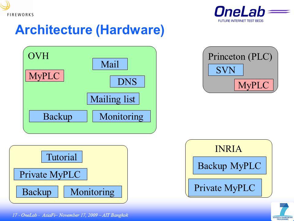 17 - OneLab - AsiaFi– November 17, 2009 – AIT Bangkok Architecture (Hardware) OVH UPMC INRIA Private MyPLC Princeton (PLC) SVN MyPLC Backup MyPLC Tutorial Private MyPLC Backup MyPLC Mail DNS Mailing list Monitoring Backup