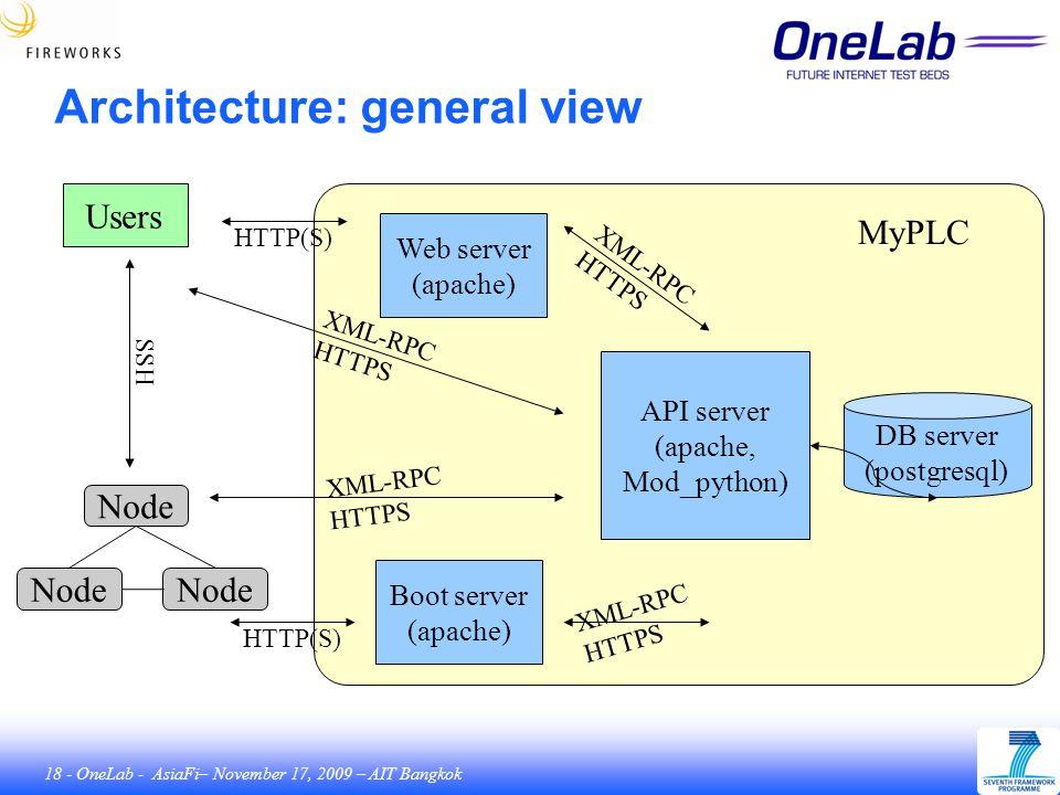 18 - OneLab - AsiaFi– November 17, 2009 – AIT Bangkok Architecture: general view Users Node SSH DB server (postgresql) MyPLC Boot server (apache) Web server (apache) API server (apache, Mod_python) HTTP(S) XML-RPC HTTPS XML-RPC HTTPS XML-RPC HTTPS XML-RPC HTTPS