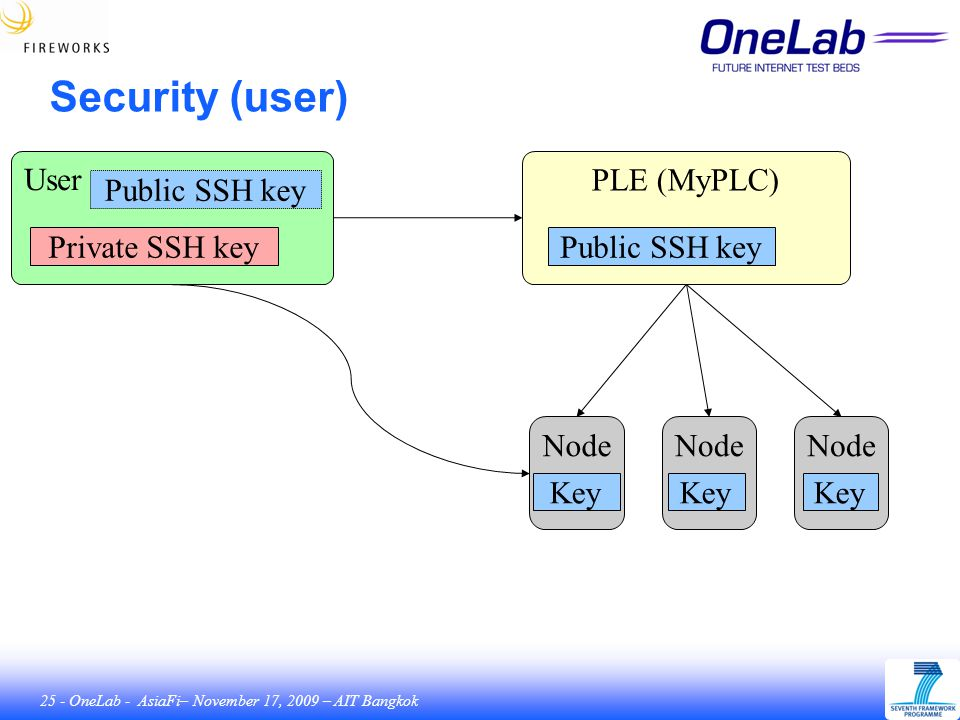 25 - OneLab - AsiaFi– November 17, 2009 – AIT Bangkok Security (user) User Private SSH key PLE (MyPLC) Public SSH key Node Key Node Key Node Key Public SSH key
