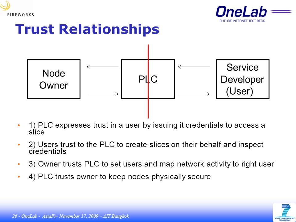 26 - OneLab - AsiaFi– November 17, 2009 – AIT Bangkok Trust Relationships 1) PLC expresses trust in a user by issuing it credentials to access a slice 2) Users trust to the PLC to create slices on their behalf and inspect credentials 3) Owner trusts PLC to set users and map network activity to right user 4) PLC trusts owner to keep nodes physically secure Service Developer (User)T PLC Node Owner