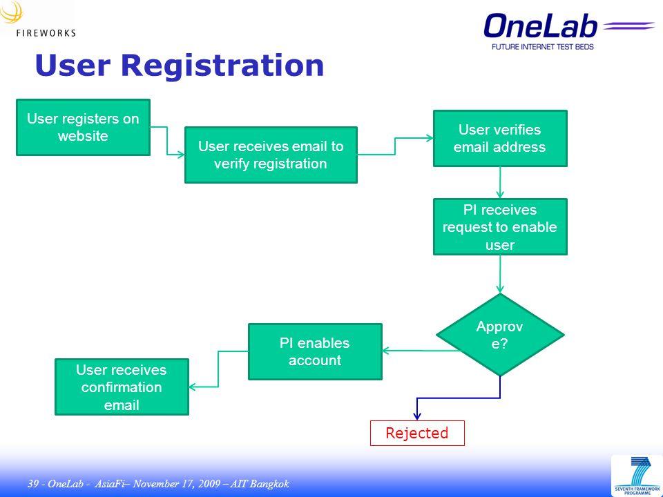 39 - OneLab - AsiaFi– November 17, 2009 – AIT Bangkok User Registration User registers on website User receives email to verify registration User verifies email address PI receives request to enable user PI enables account Approv e.