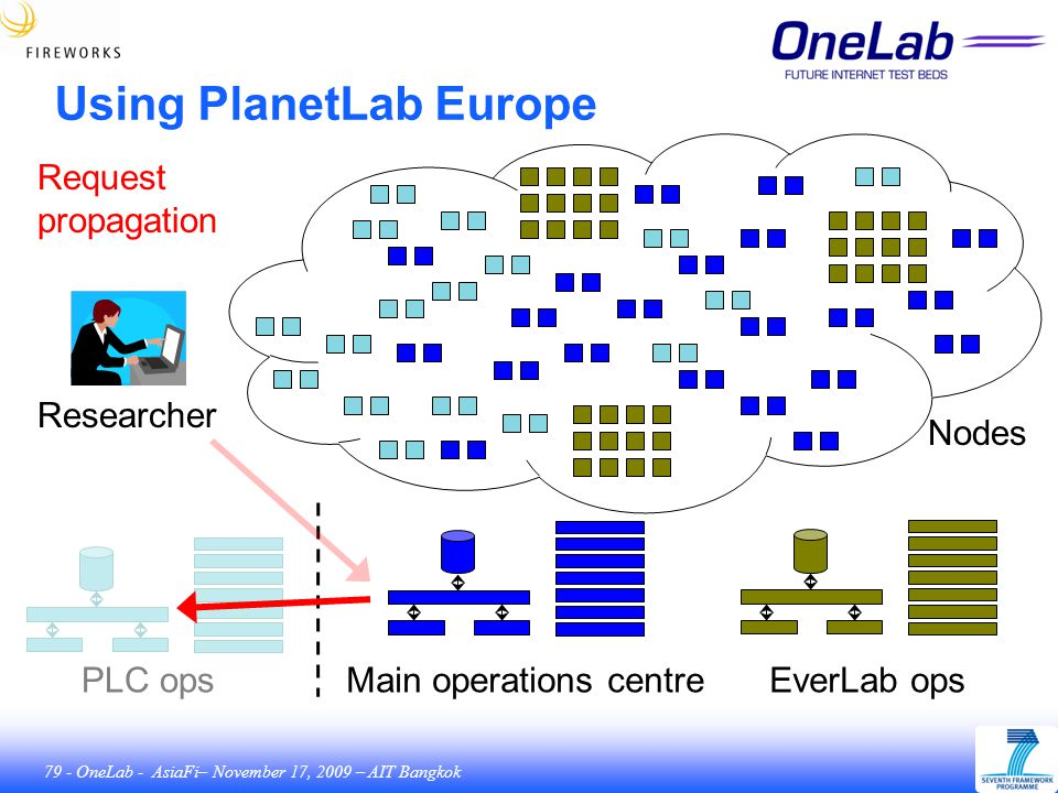 79 - OneLab - AsiaFi– November 17, 2009 – AIT Bangkok Using PlanetLab Europe Main operations centreEverLab opsPLC ops Nodes Request propagation Researcher