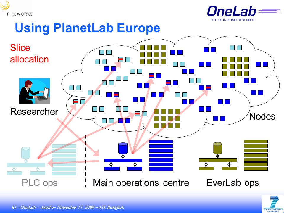 81 - OneLab - AsiaFi– November 17, 2009 – AIT Bangkok Using PlanetLab Europe Main operations centreEverLab opsPLC ops Nodes Slice allocation Researcher
