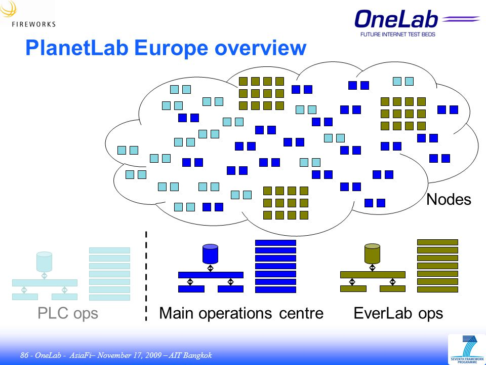 86 - OneLab - AsiaFi– November 17, 2009 – AIT Bangkok PlanetLab Europe overview Main operations centreEverLab opsPLC ops Nodes
