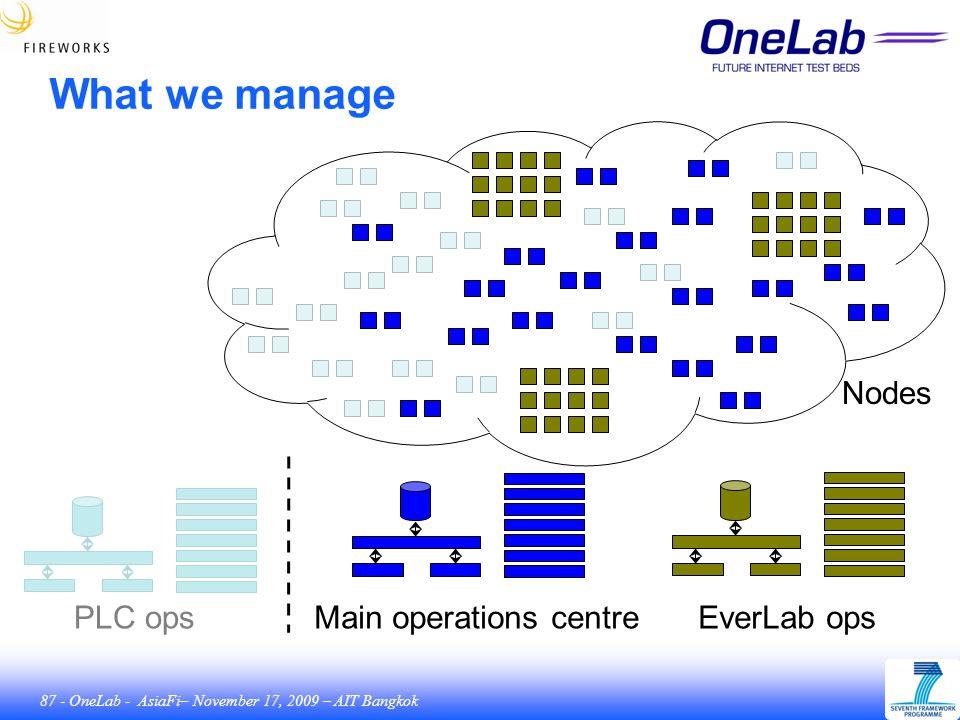 87 - OneLab - AsiaFi– November 17, 2009 – AIT Bangkok What we manage Main operations centreEverLab opsPLC ops Nodes