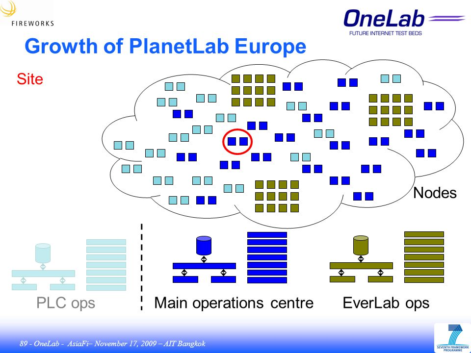 89 - OneLab - AsiaFi– November 17, 2009 – AIT Bangkok Growth of PlanetLab Europe Main operations centreEverLab opsPLC ops Nodes Site