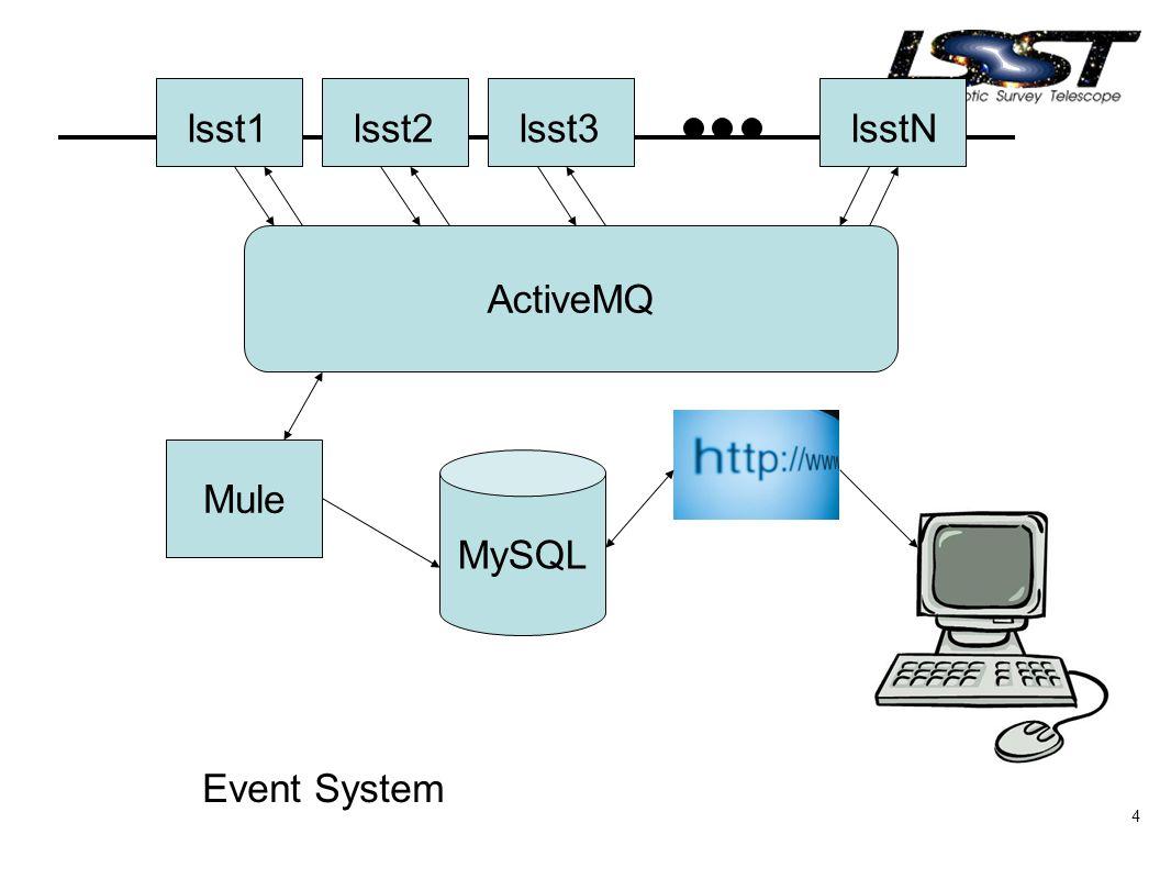 4 lsst1lsst2lsst3lsstN ActiveMQ Mule MySQL Event System