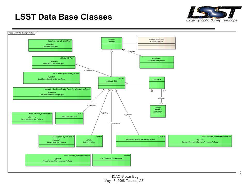 NOAO Brown Bag May 13, 2008 Tucson, AZ 12 LSST Data Base Classes