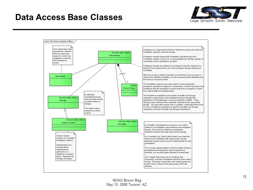 NOAO Brown Bag May 13, 2008 Tucson, AZ 13 Data Access Base Classes