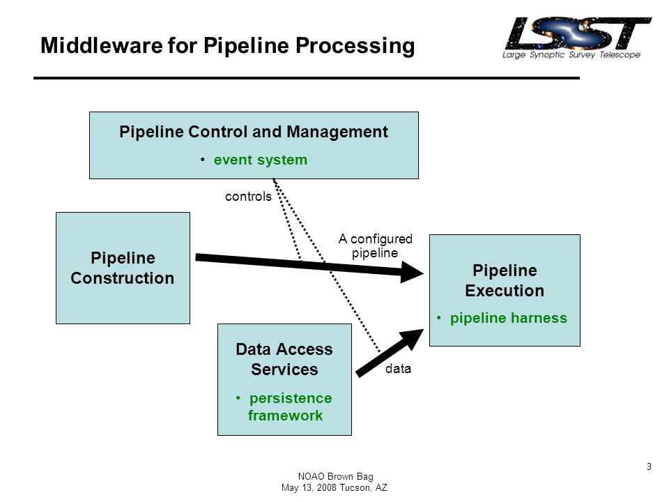 NOAO Brown Bag May 13, 2008 Tucson, AZ 3 Middleware for Pipeline Processing Pipeline Control and Management event system Pipeline Construction Data Access Services Pipeline Execution A configured pipeline data controls pipeline harness persistence framework