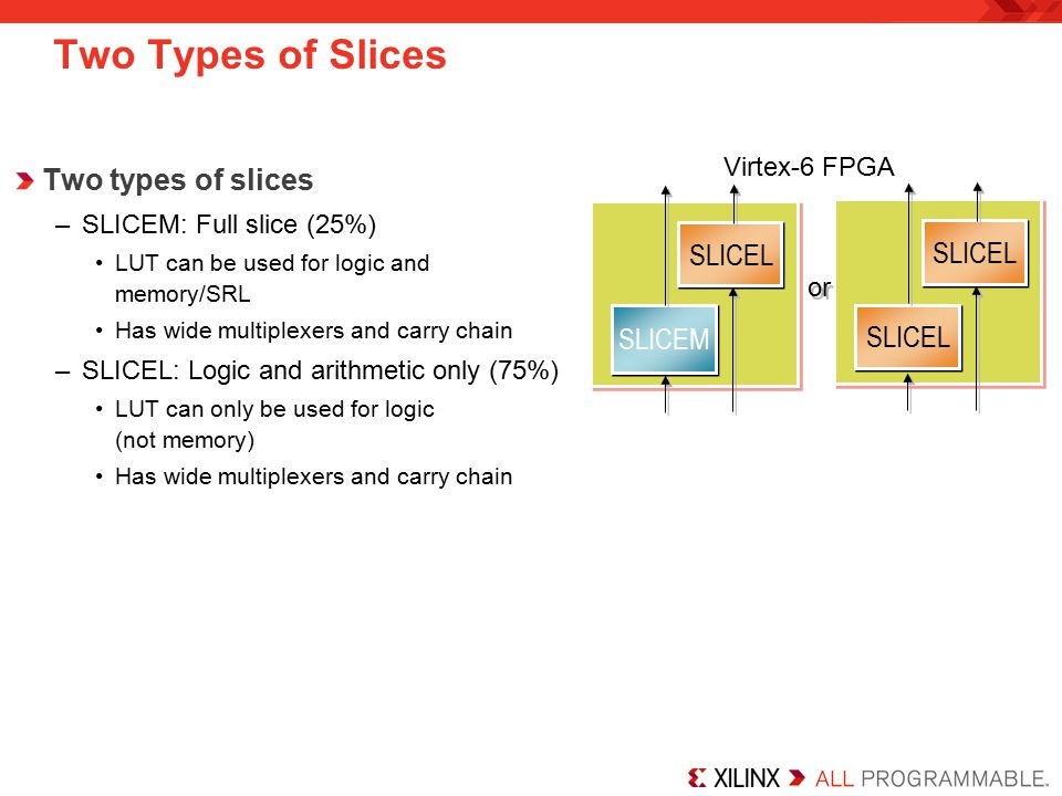 Two Types of Slices Two types of slices –SLICEM: Full slice (25%) LUT can be used for logic and memory/SRL Has wide multiplexers and carry chain –SLICEL: Logic and arithmetic only (75%) LUT can only be used for logic (not memory) Has wide multiplexers and carry chain SLICEL SLICEM SLICEL or Virtex-6 FPGA