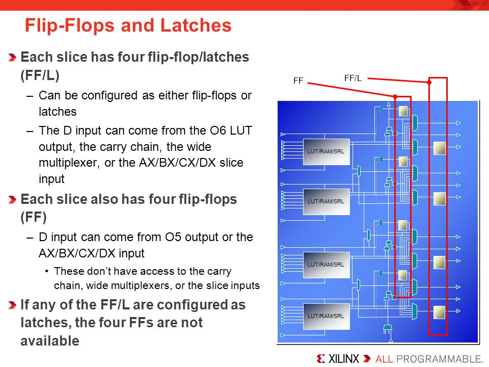 Flip-Flops and Latches Each slice has four flip-flop/latches (FF/L) –Can be configured as either flip-flops or latches –The D input can come from the O6 LUT output, the carry chain, the wide multiplexer, or the AX/BX/CX/DX slice input Each slice also has four flip-flops (FF) –D input can come from O5 output or the AX/BX/CX/DX input These don't have access to the carry chain, wide multiplexers, or the slice inputs If any of the FF/L are configured as latches, the four FFs are not available LUT/RAM/SRL 0 1 FF/L FF