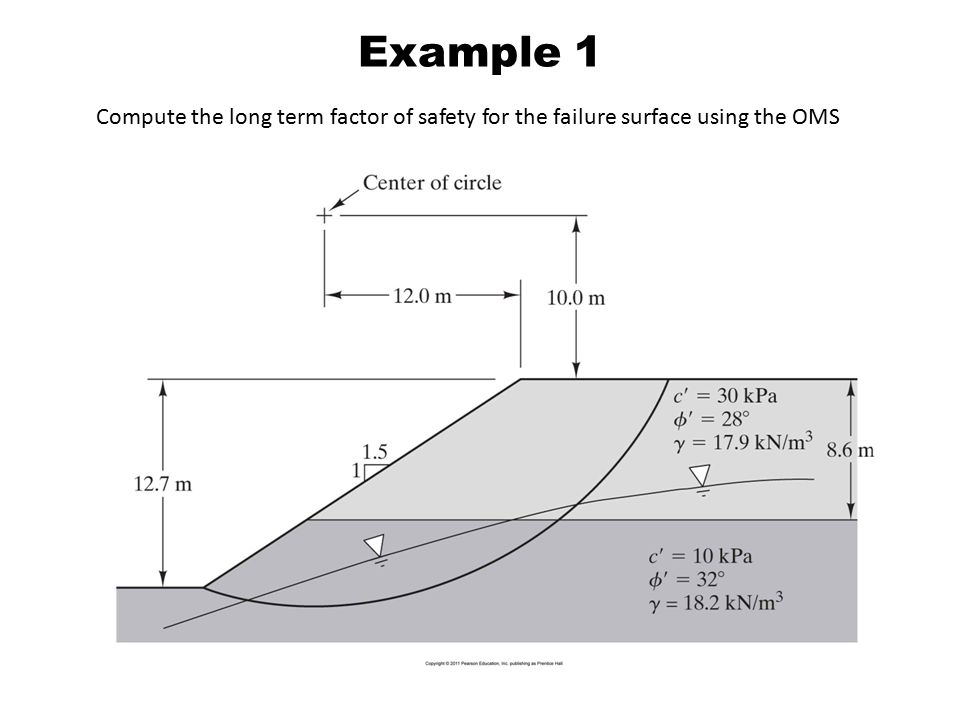 Example 1 Compute the long term factor of safety for the failure surface using the OMS