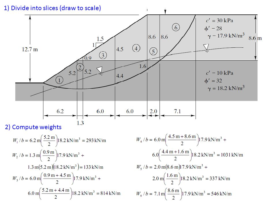 1) Divide into slices (draw to scale) 2) Compute weights