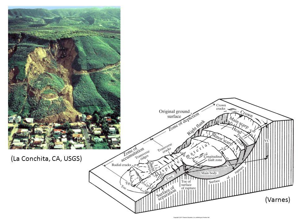 (La Conchita, CA, USGS) (Varnes)