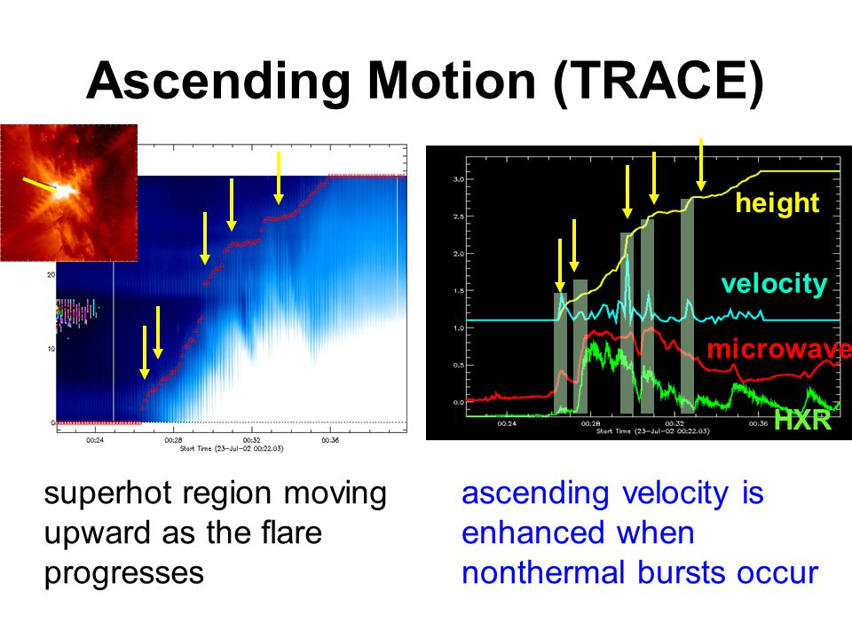 Ascending Motion (TRACE) ascending velocity is enhanced when nonthermal bursts occur height velocity superhot region moving upward as the flare progresses HXR microwave
