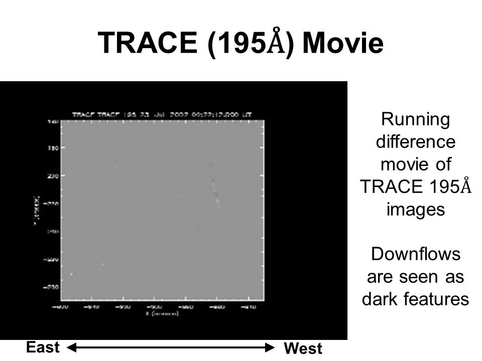 TRACE (195 Å ) Movie East West Running difference movie of TRACE 195 Å images Downflows are seen as dark features