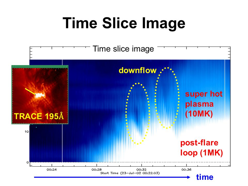 Time Slice Image TRACE 195 Å Time slice image downflow super hot plasma (10MK) post-flare loop (1MK) time