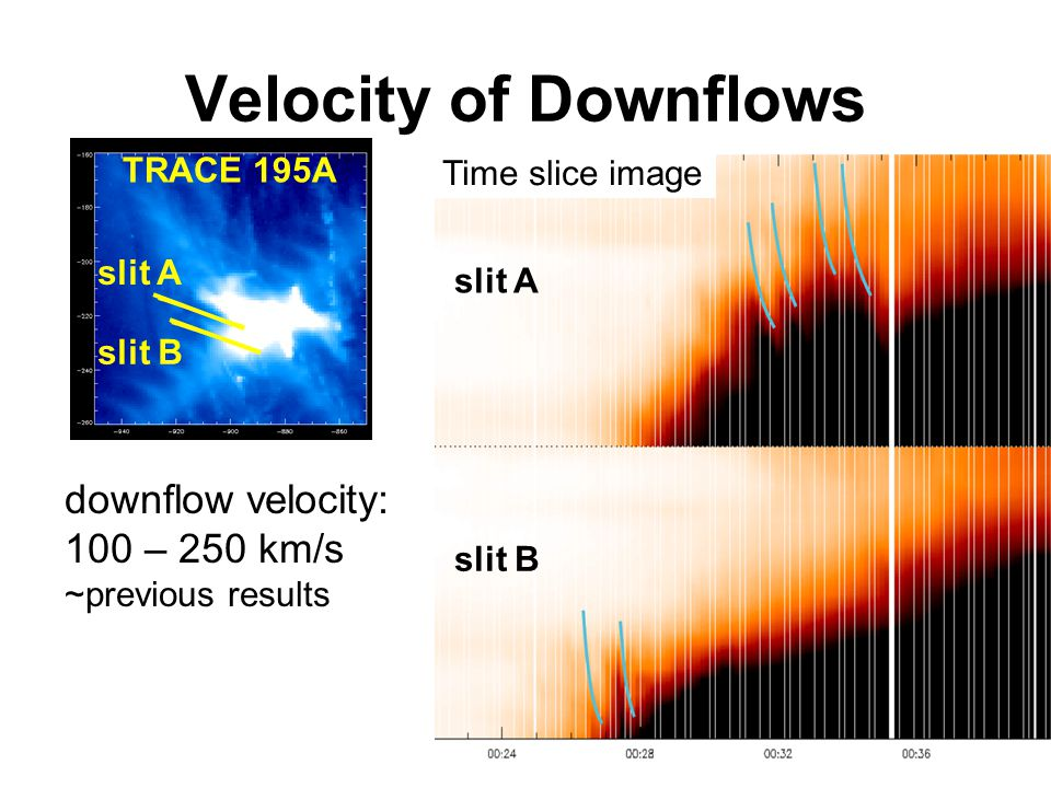 These TRACE downflows are seen not only in the decay phase but also in the impulsive phase and main phase Time of Downflows GOES NoRH 17GHz NoRH 34GHz 00:00 01:0002:00 Time slice image