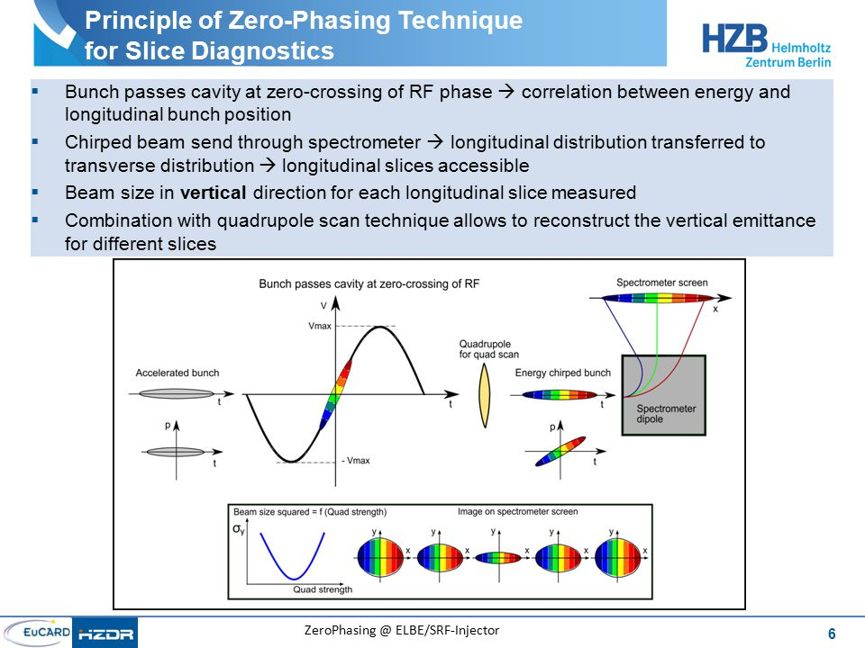 6 ZeroPhasing @ ELBE/SRF-Injector Principle of Zero-Phasing Technique for Slice Diagnostics  Bunch passes cavity at zero-crossing of RF phase  correlation between energy and longitudinal bunch position  Chirped beam send through spectrometer  longitudinal distribution transferred to transverse distribution  longitudinal slices accessible  Beam size in vertical direction for each longitudinal slice measured  Combination with quadrupole scan technique allows to reconstruct the vertical emittance for different slices