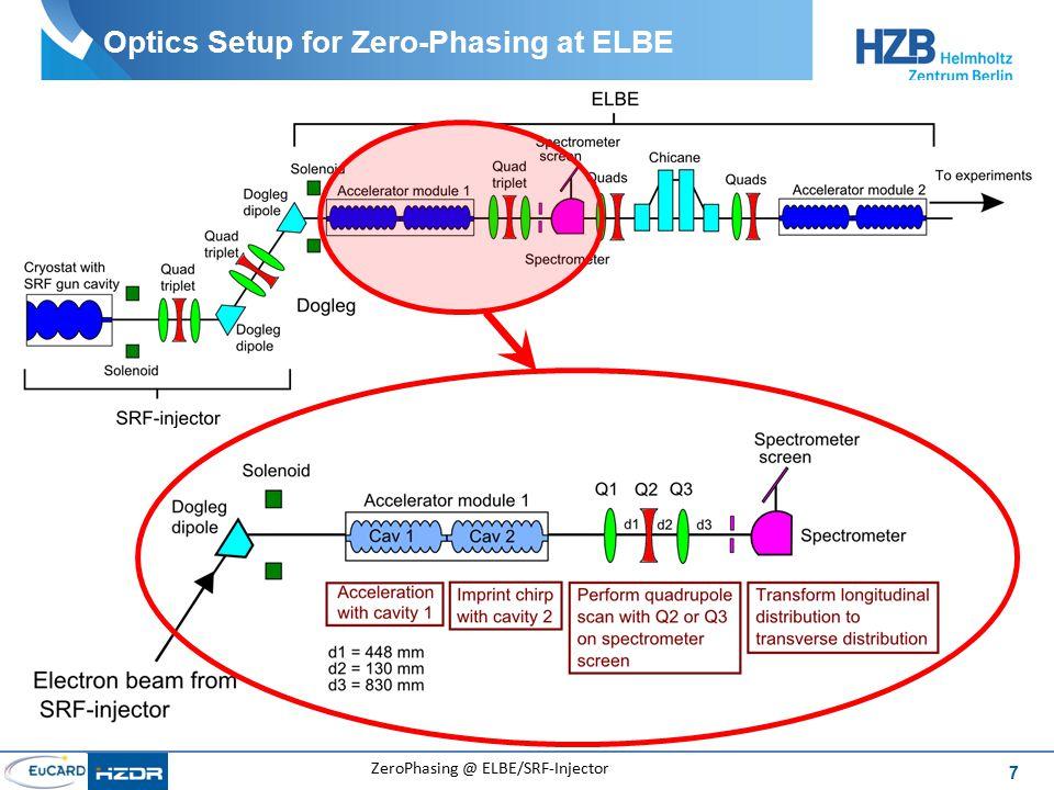 8 ZeroPhasing @ ELBE/SRF-Injector Browne-Buechner Spectrometer F2 R M0 Q F0 M1 M2 F1 r2 r1 R R R x y green: low energy blue: medium energy red: high energy