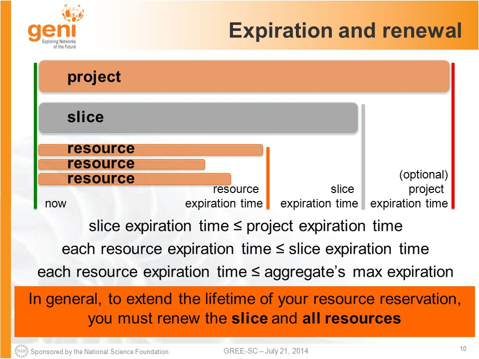 Sponsored by the National Science Foundation 10 GREE-SC – July 21, 2014 Expiration and renewal slice expiration time ≤ project expiration time each resource expiration time ≤ slice expiration time each resource expiration time ≤ aggregate's max expiration project slice resource (optional) project expiration time slice expiration time resource expiration time now In general, to extend the lifetime of your resource reservation, you must renew the slice and all resources resource