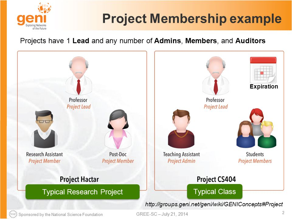 Sponsored by the National Science Foundation 2 GREE-SC – July 21, 2014 Project Membership example Projects have 1 Lead and any number of Admins, Members, and Auditors http://groups.geni.net/geni/wiki/GENIConcepts#Project Typical Class Expiration Typical Research Project