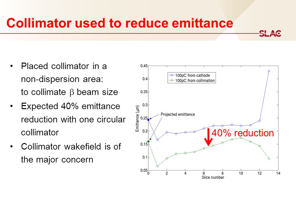 Collimator used to reduce emittance Placed collimator in a non-dispersion area: to collimate  beam size Expected 40% emittance reduction with one circular collimator Collimator wakefield is of the major concern 40% reduction