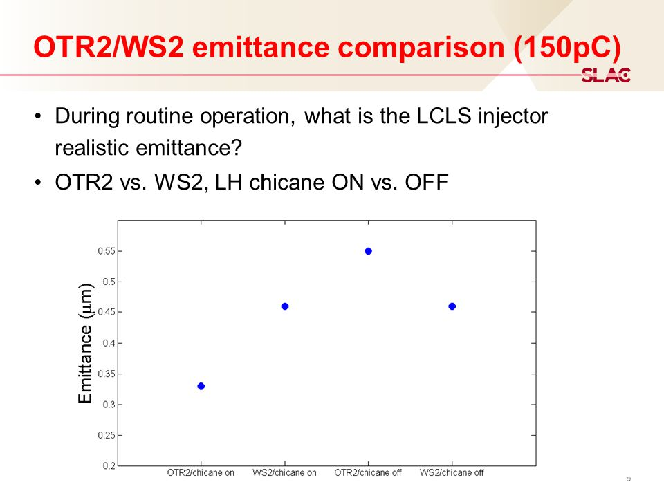 9 OTR2/WS2 emittance comparison (150pC) During routine operation, what is the LCLS injector realistic emittance.