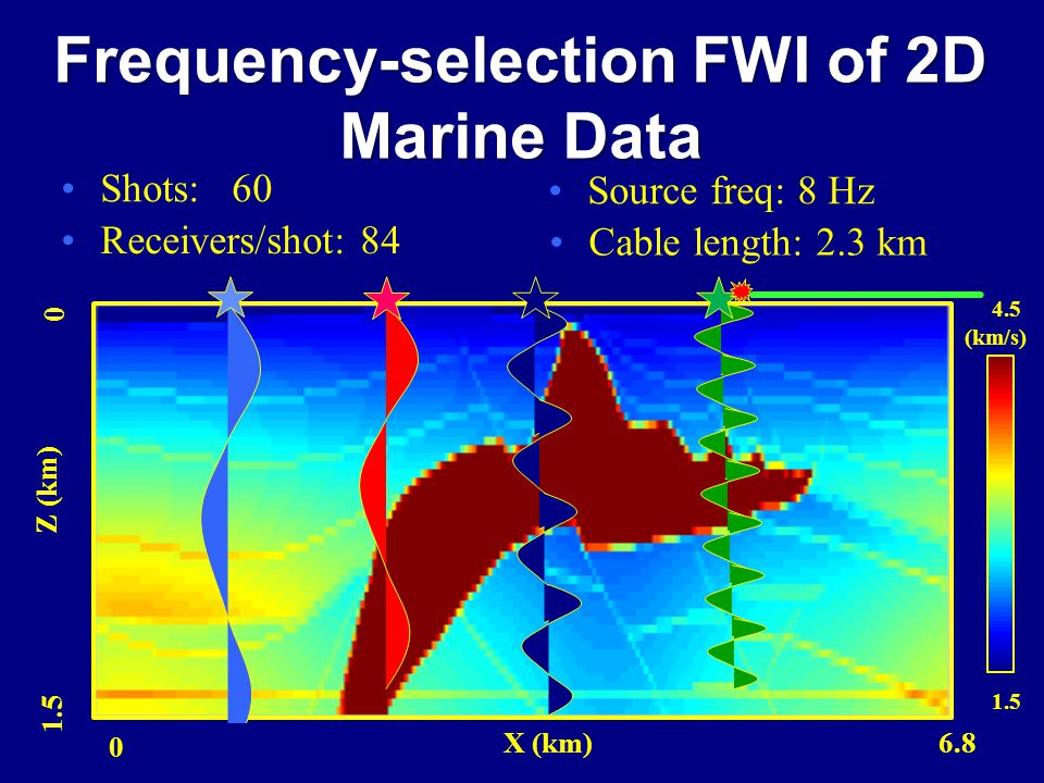 Frequency-selection FWI of 2D Marine Data Source freq: 8 Hz Shots: 60 Receivers/shot: 84 Cable length: 2.3 km Z (km) 0 1.5 0 6.8X (km) 4.5 1.5 (km/s)