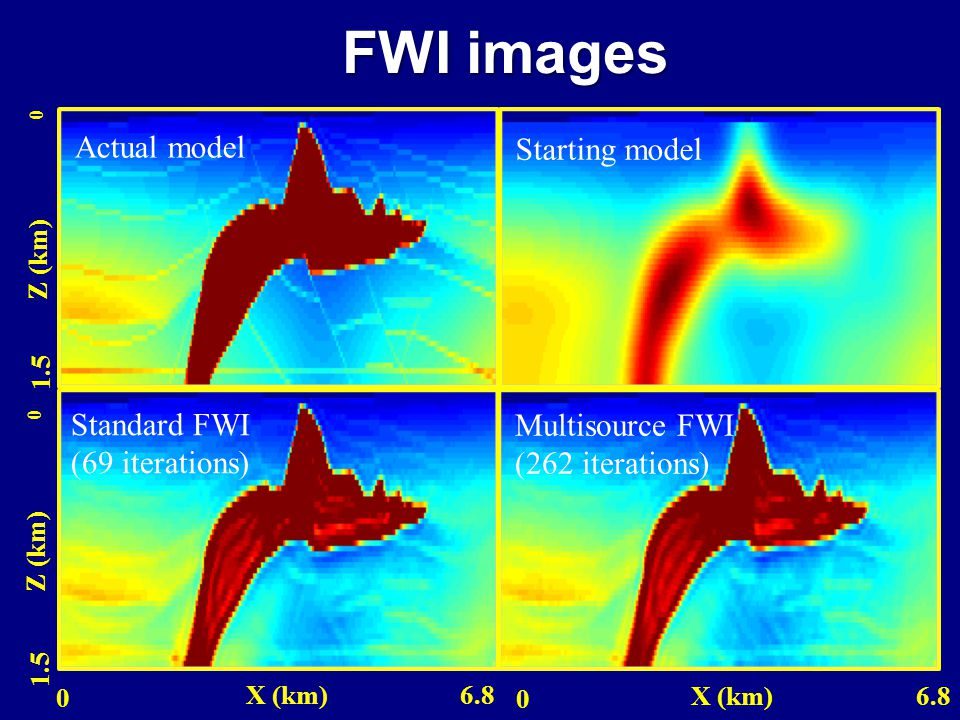 FWI images Starting model Actual model Z (km) 0 1.5 Standard FWI (69 iterations) Z (km) 0 1.5 0 X (km) 6.8 Multisource FWI (262 iterations) 0 X (km) 6.8