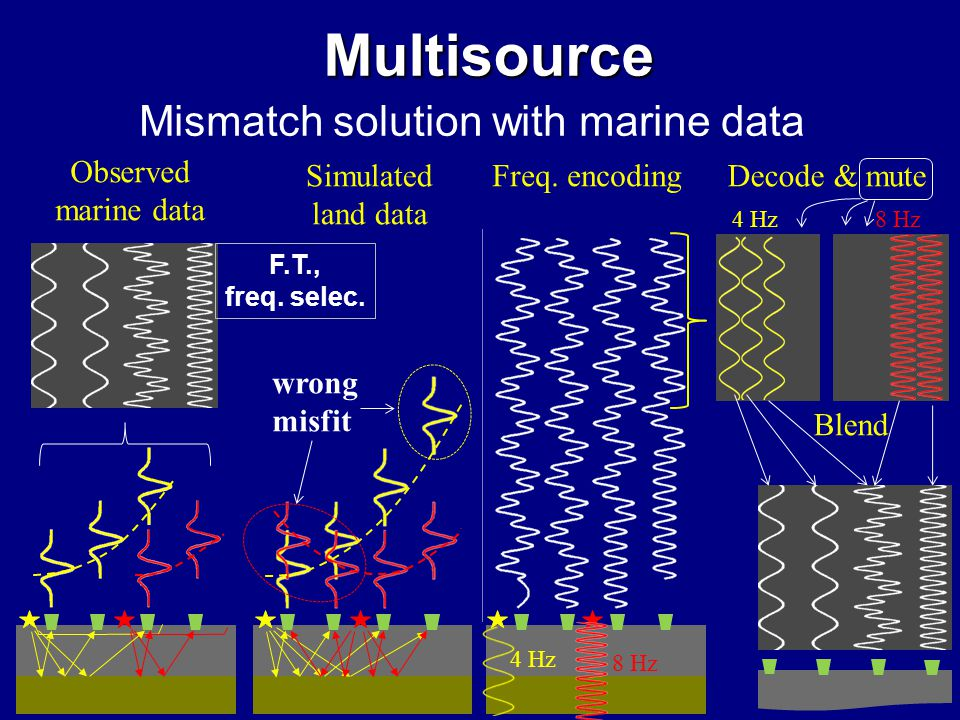 Multisource Simulated land data Observed marine data Mismatch solution with marine data wrong misfit Freq.