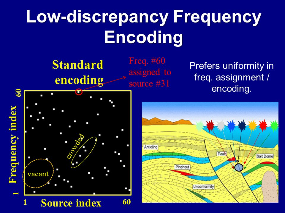 encoding Standard Frequency index 1 60 Freq.