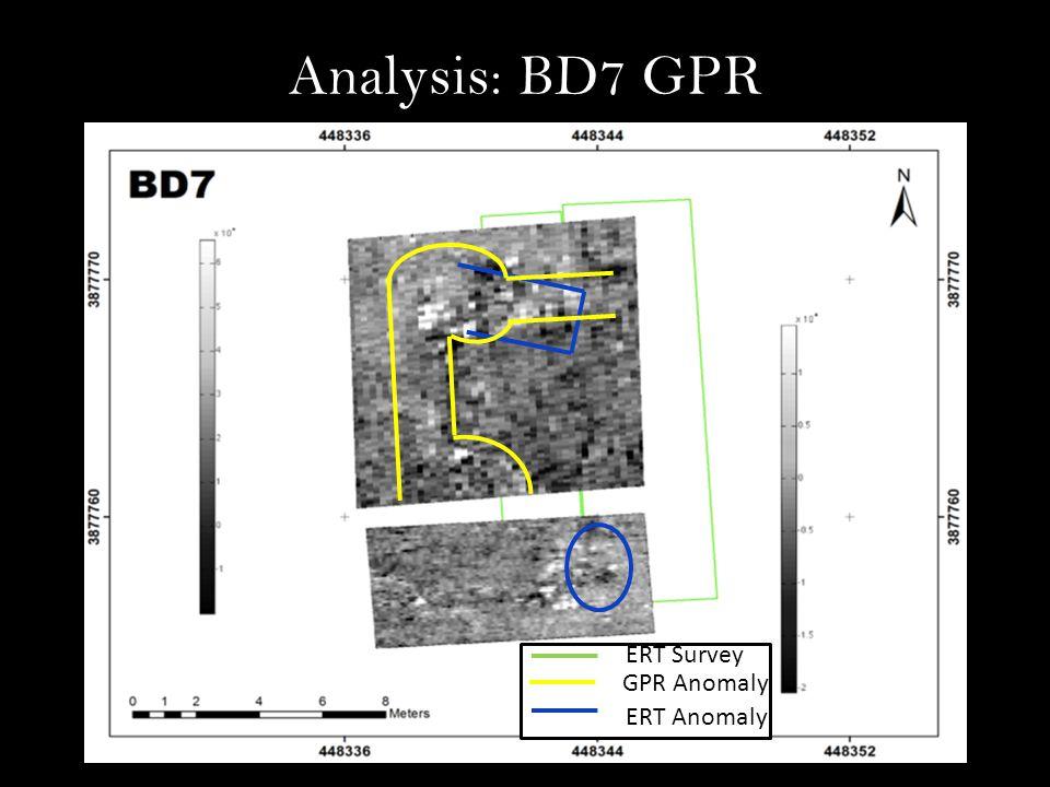 Analysis: BD7 GPR GPR Anomaly ERT Anomaly ERT Survey